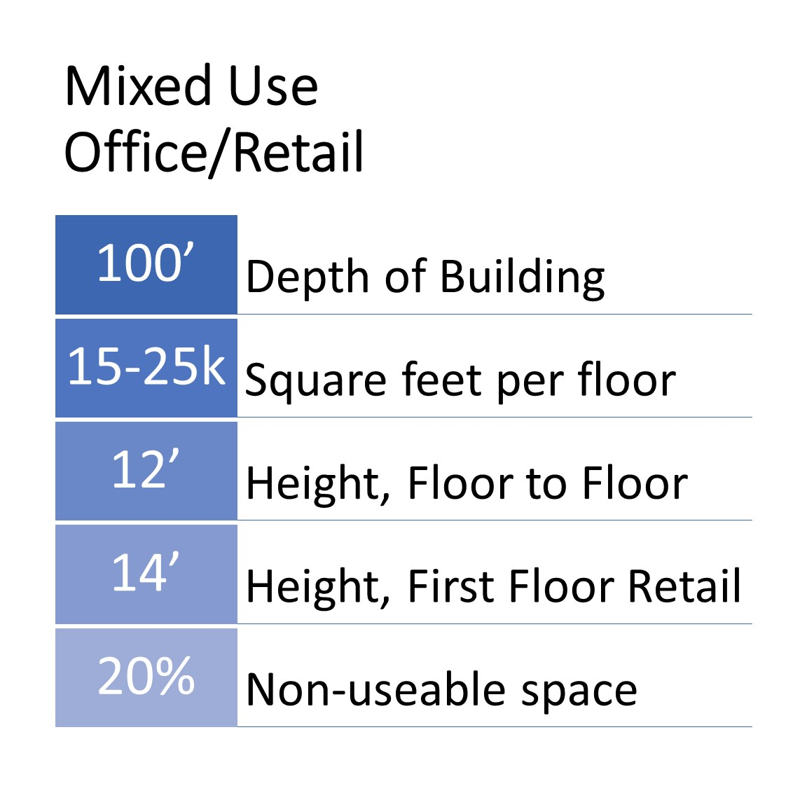 Dimensions Based On Typical Building Corridor Layouts And Ideal Size For Standard  Office. Height Between Floors May Vary Based On Design, MEP, Etc.